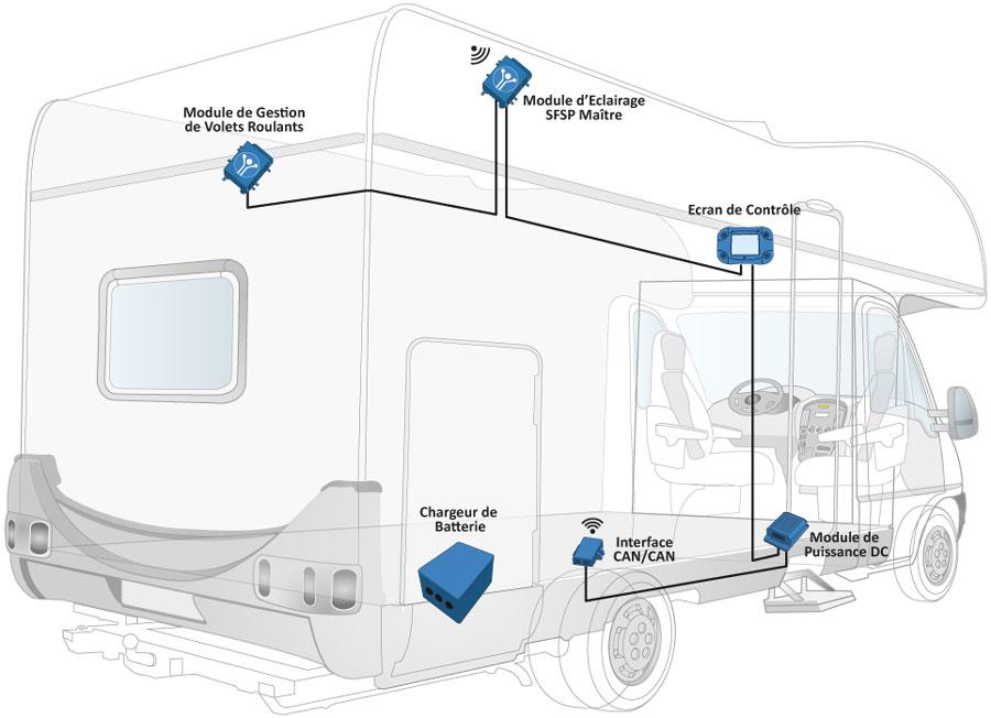 camping car electricite